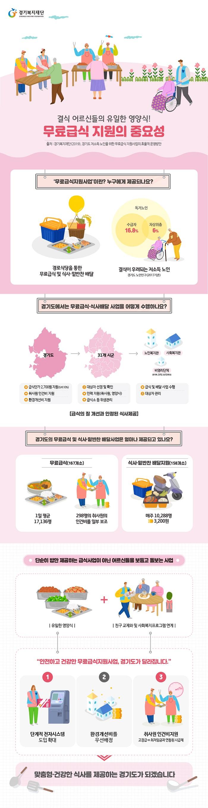 [경기복지 Talk] 경기도 저소득 노인을 위한 무료급식 지원사업의 효율적 운영방안 연구